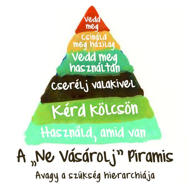 vásárolj kevesebbet piramis