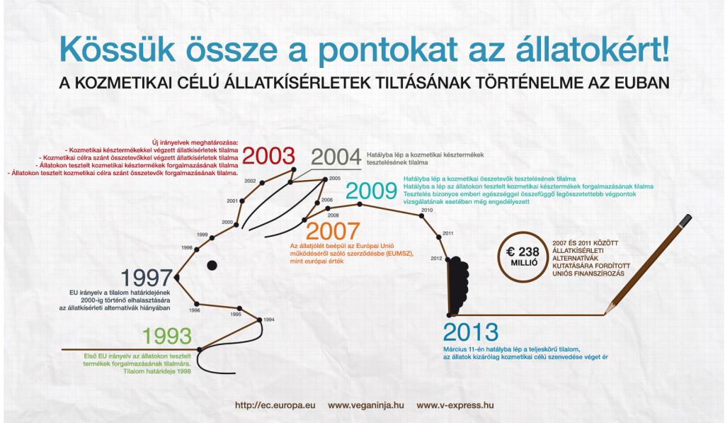 A kozmetikai célú állatkísérletek tiltásána történelme az EU-ban